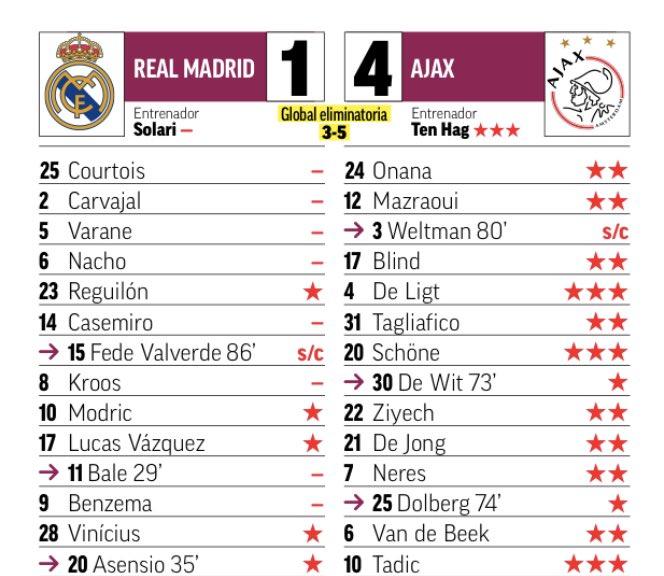 Marca Ratings Real Madrid vs Ajax
