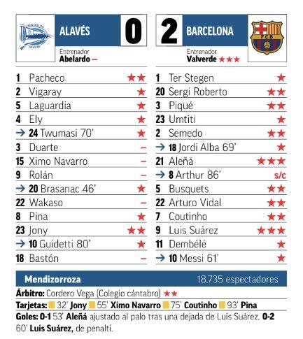Alaves Barcelona Ratings