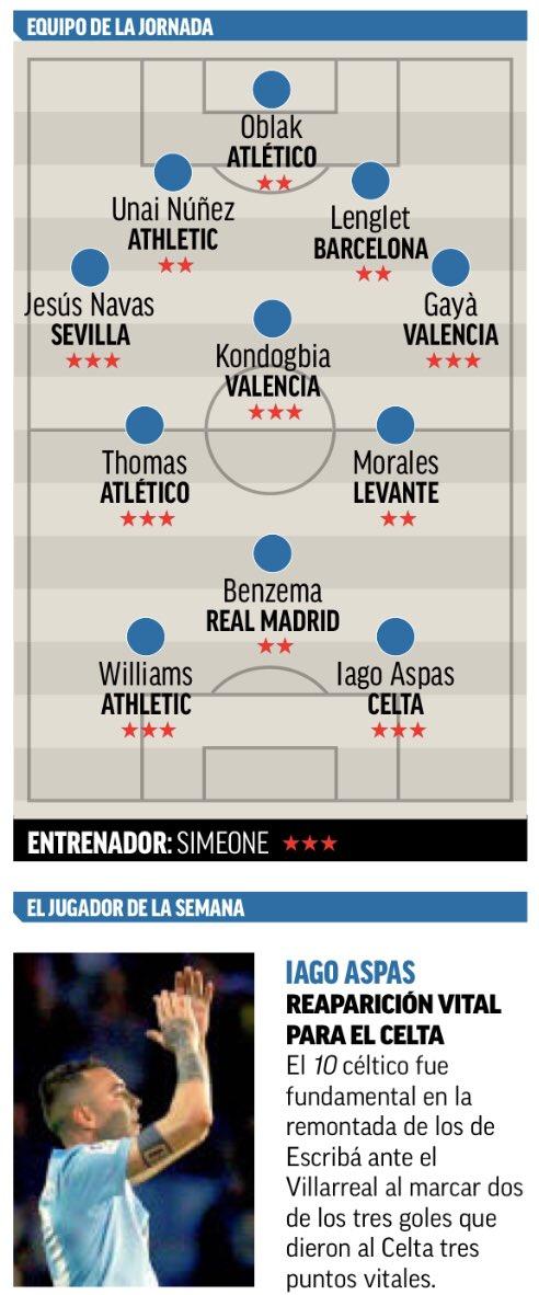 La Liga Team of the Week Round 29 March 29 30 31 2019