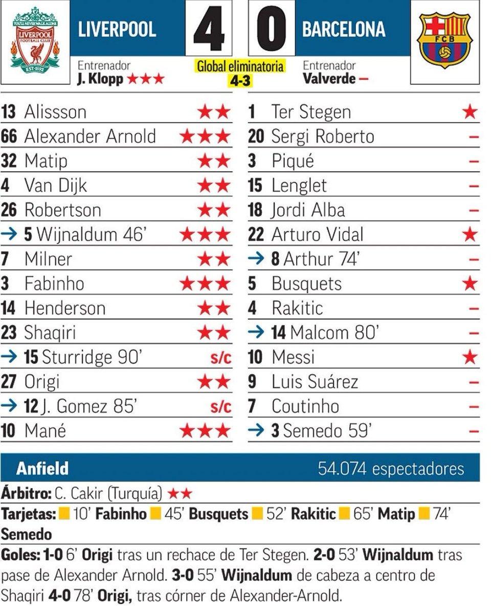Marca Ratings Liverpool vs Barcelona