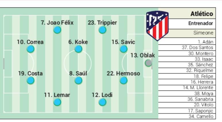 Atletico Lineup vs San Luis 2019